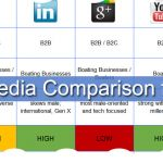 Social Media Comparison Chart for Boating Businesses