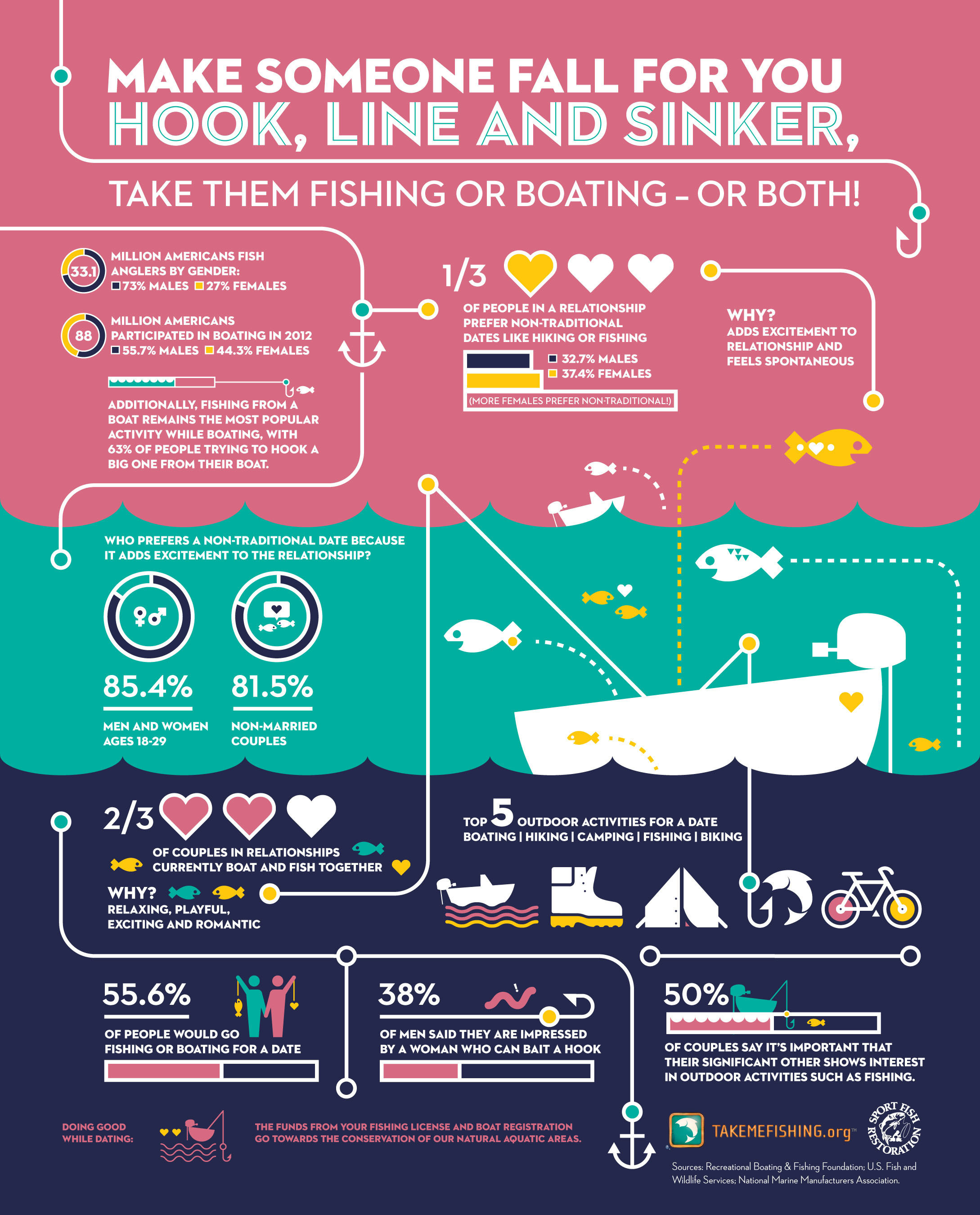 TakeMeFishing Survey Infographic
