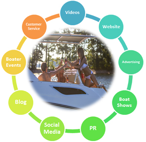 marketing boating experience