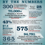 BoatUS Shares Boater Membership Stats Infographic