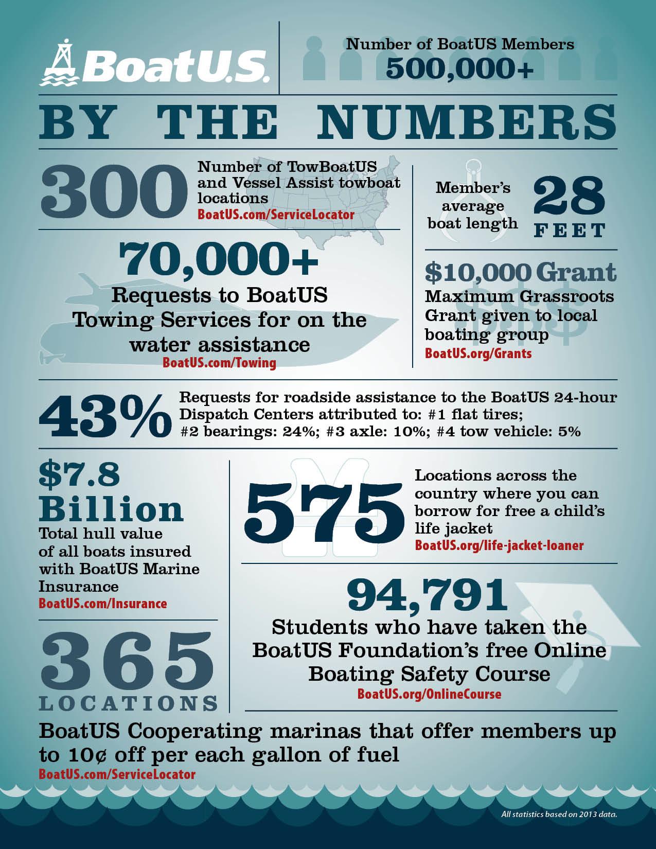 BoatUS membership stats