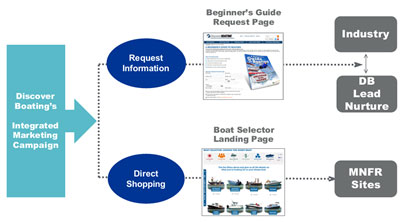 boating lead generation