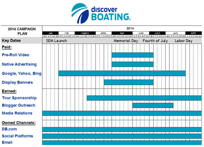 boating marketing calendar