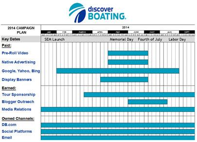 boating marketing calendar