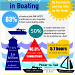 SureShade Creates Sun Safety in Boating Infographic