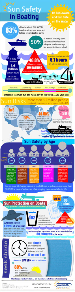 sun safety in boating infographic