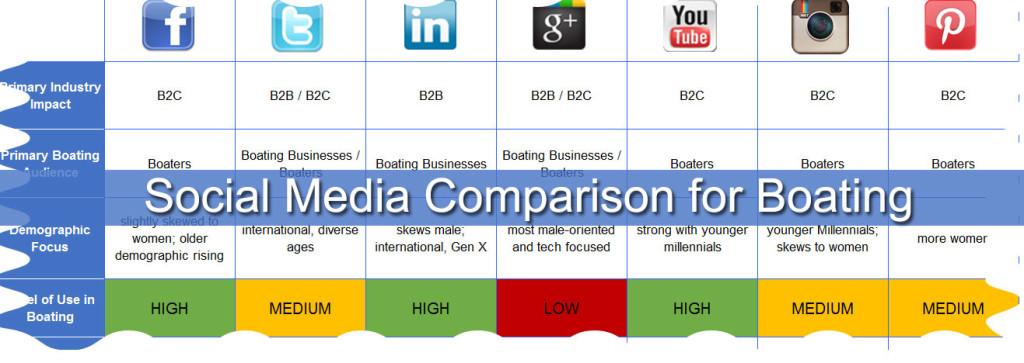 social media comparison chart