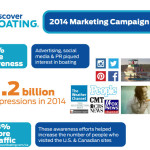 Discover Boating Shares 2014 Marketing Campaign Results