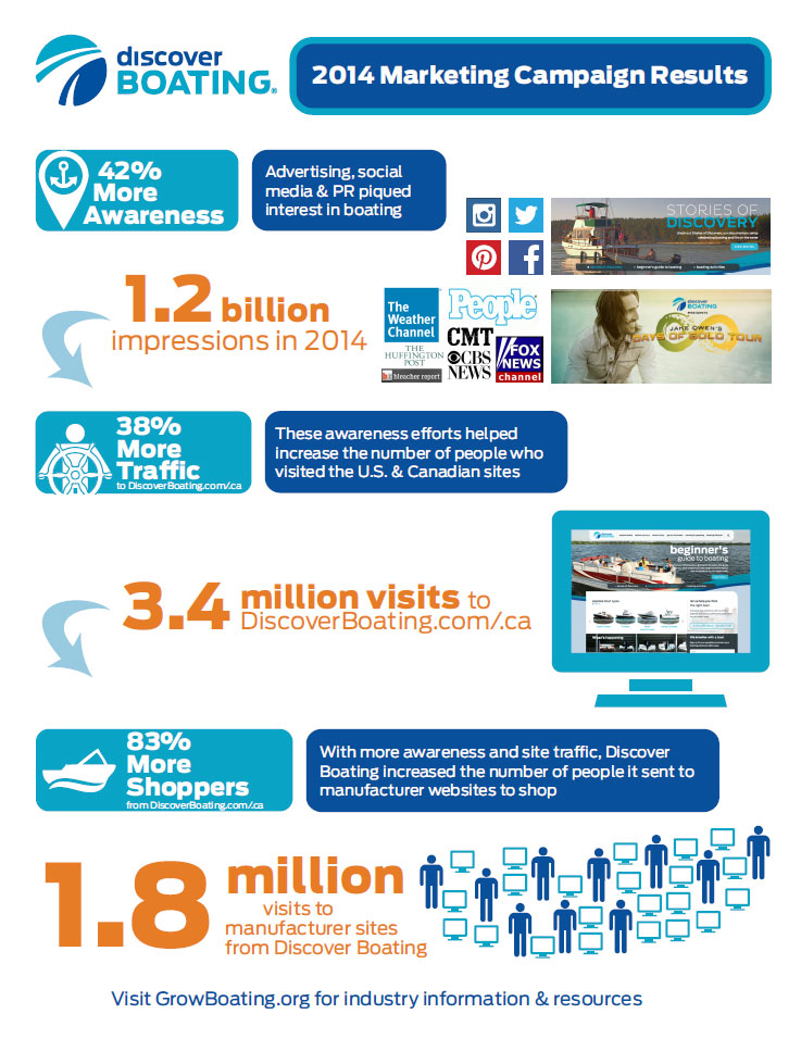 discover boating infographic