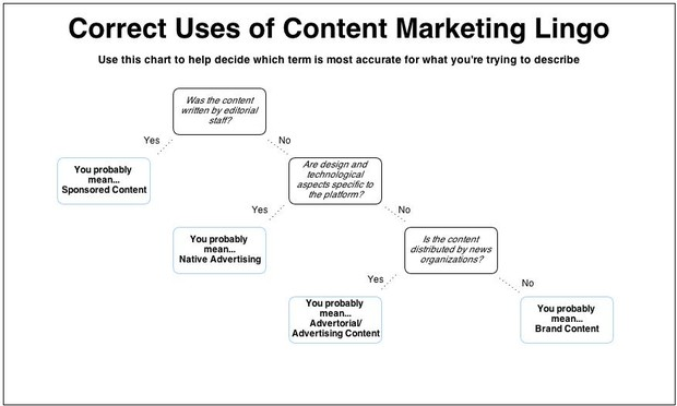 sponsored content flow chart