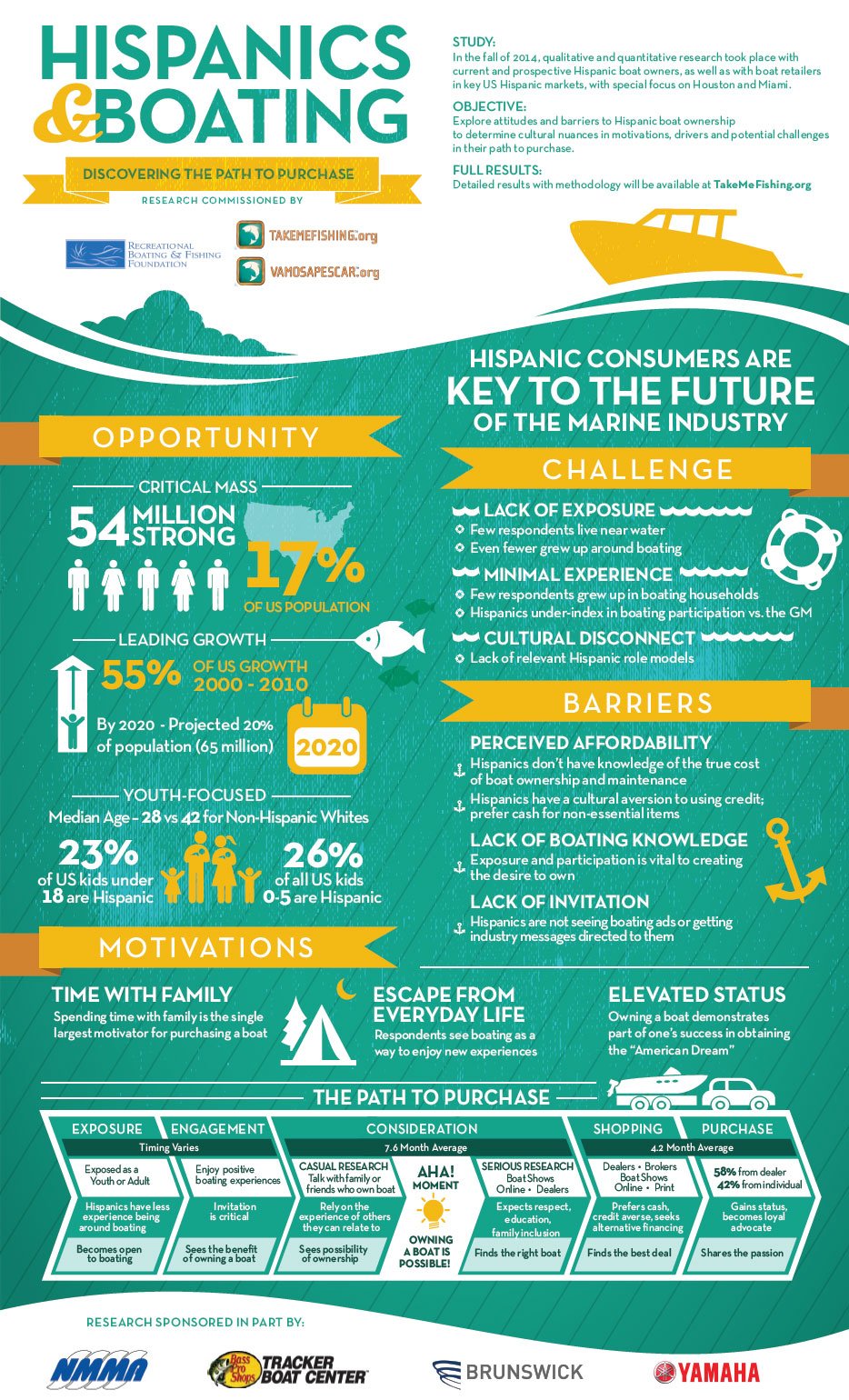 Hispanics and Boating Path to Purchase Infographic