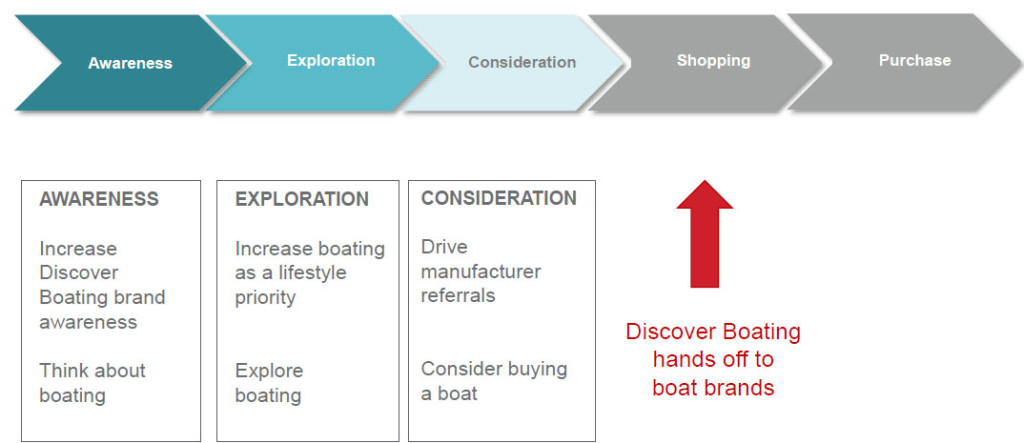 discover boating shopping strategy