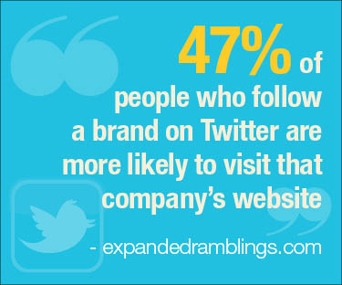Twitter use statistic