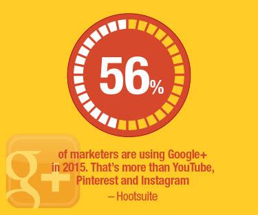 Google+ statistic